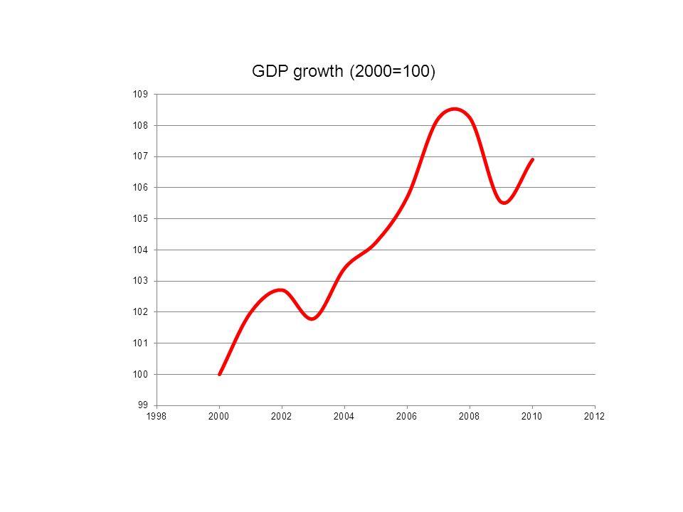 Produto real e nominal O PIB pode aumentar de um ano para o outro -A economia produziu maiores quantidades de bens e serviços ou -Esses bens e serviços foram vendidos a preços mais elevados.