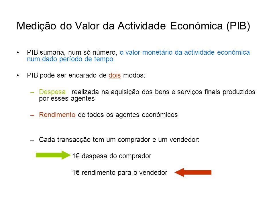 Medição do Valor da Actividade Económica (PIB) PIB sumaria, num só número, o valor monetário da actividade económica num dado período de tempo. PIB po