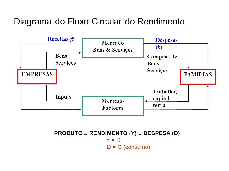 Diagrama do Fluxo Circular do Rendimento Mercado Bens & Serviços Mercado Factores EMPRESAS FAMILIAS Despesas () Receitas ( ) Bens Serviços Compras de