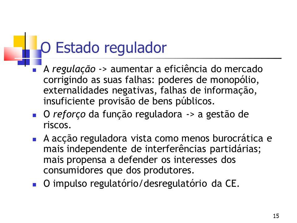 15 O Estado regulador A regulação -> aumentar a eficiência do mercado corrigindo as suas falhas: poderes de monopólio, externalidades negativas, falhas de informação, insuficiente provisão de bens públicos.