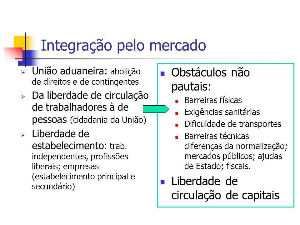Integração pelo mercado União aduaneira: abolição de direitos e de contingentes Da liberdade de circulação de trabalhadores à de pessoas (cidadania da União) Liberdade de estabelecimento: trab.