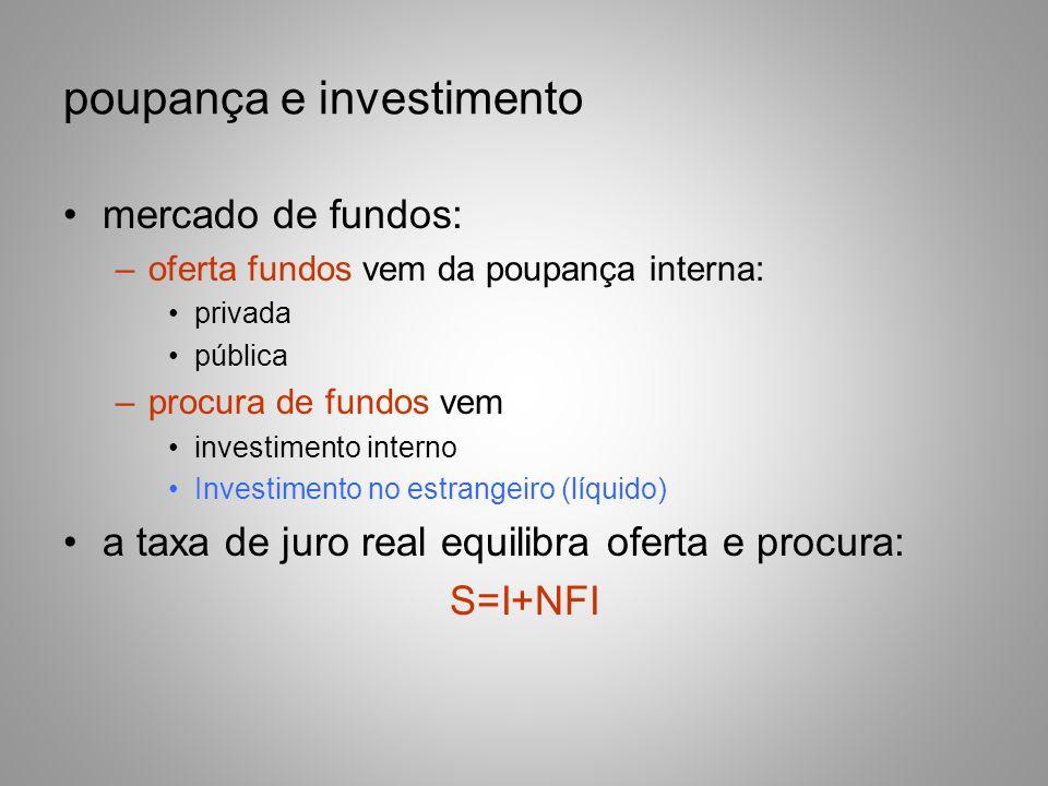 poupança e investimento mercado de fundos: –oferta fundos vem da poupança interna: privada pública –procura de fundos vem investimento interno Investi