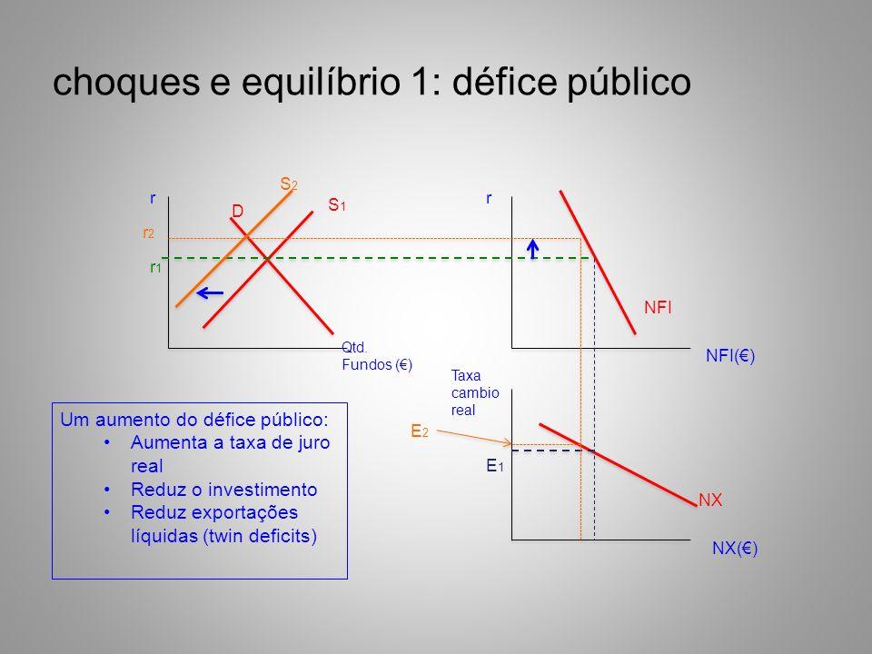 choques e equilíbrio 1: défice público rr Qtd. Fundos () NFI() Taxa cambio real NX() S1S1 D NFI NX r1r1 E1E1 S2S2 E2E2 r2r2 Um aumento do défice públi