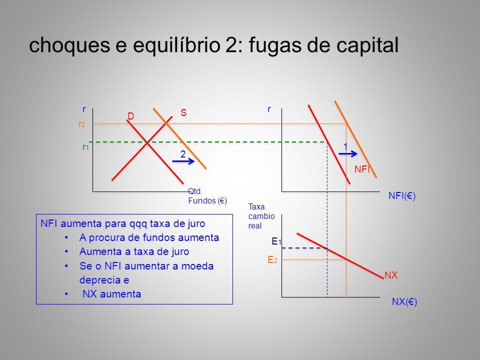 choques e equilíbrio 2: fugas de capital rr Qtd. Fundos () NFI() Taxa cambio real NX() S D NFI NX r1r1 E1E1 1 2 r2r2 E2E2 NFI aumenta para qqq taxa de