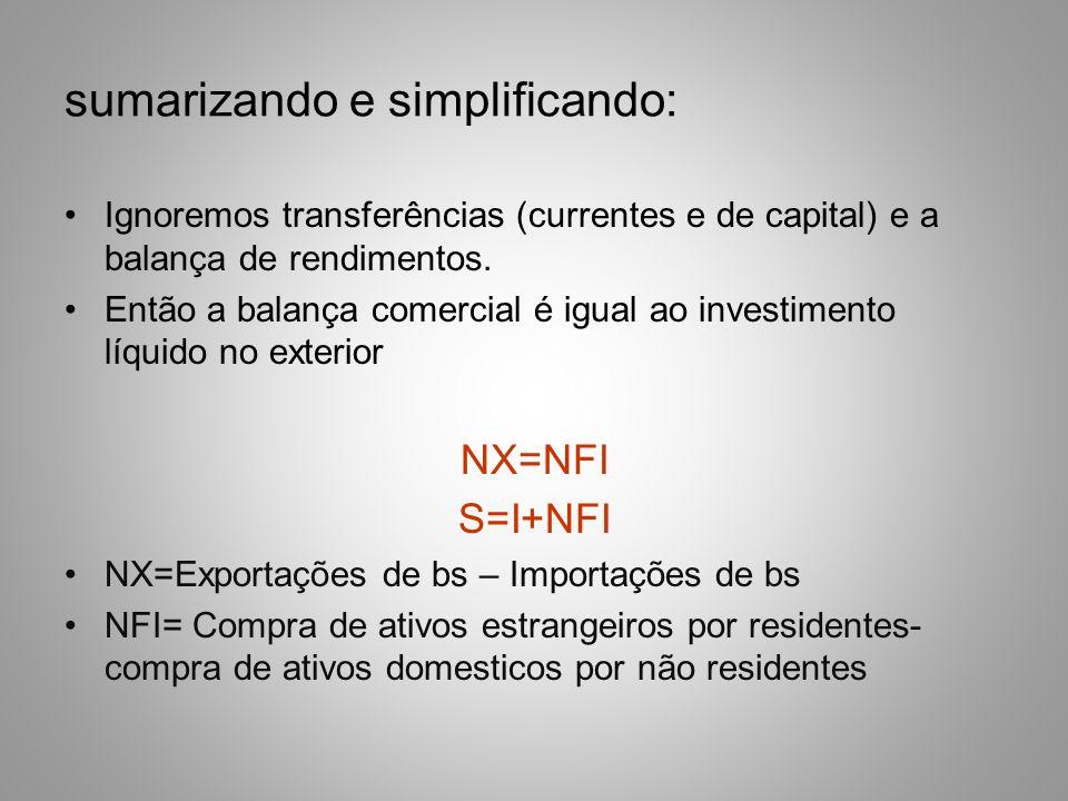 sumarizando e simplificando: Ignoremos transferências (currentes e de capital) e a balança de rendimentos. Então a balança comercial é igual ao invest