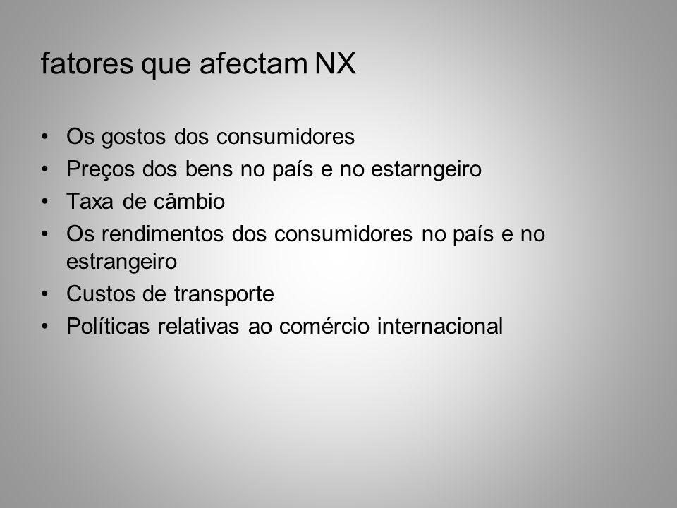 em gráfico: rr Qtd. Fundos () NFI() Taxa cambio real NX() S D NFI NX r E