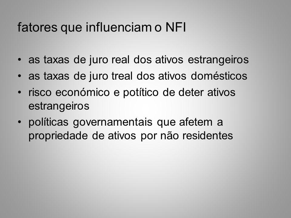 fatores que influenciam o NFI as taxas de juro real dos ativos estrangeiros as taxas de juro treal dos ativos domésticos risco económico e potítico de
