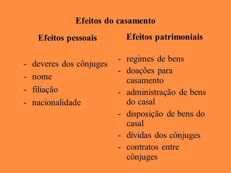 Efeitos do casamento Efeitos pessoais -deveres dos cônjuges -nome -filiação -nacionalidade Efeitos patrimoniais -regimes de bens -doações para casamen