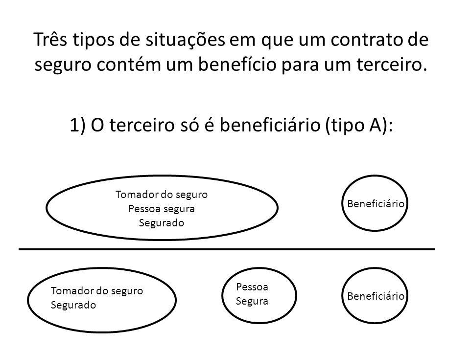 Três tipos de situações em que um contrato de seguro contém um benefício para um terceiro. 1) O terceiro só é beneficiário (tipo A): Tomador do seguro