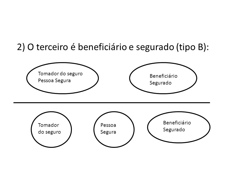 2) O terceiro é beneficiário e segurado (tipo B): Tomador do seguro Pessoa Segura Beneficiário Segurado Tomador do seguro Pessoa Segura Beneficiário S