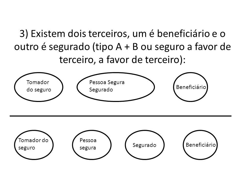 3) Existem dois terceiros, um é beneficiário e o outro é segurado (tipo A + B ou seguro a favor de terceiro, a favor de terceiro): Tomador do seguro P
