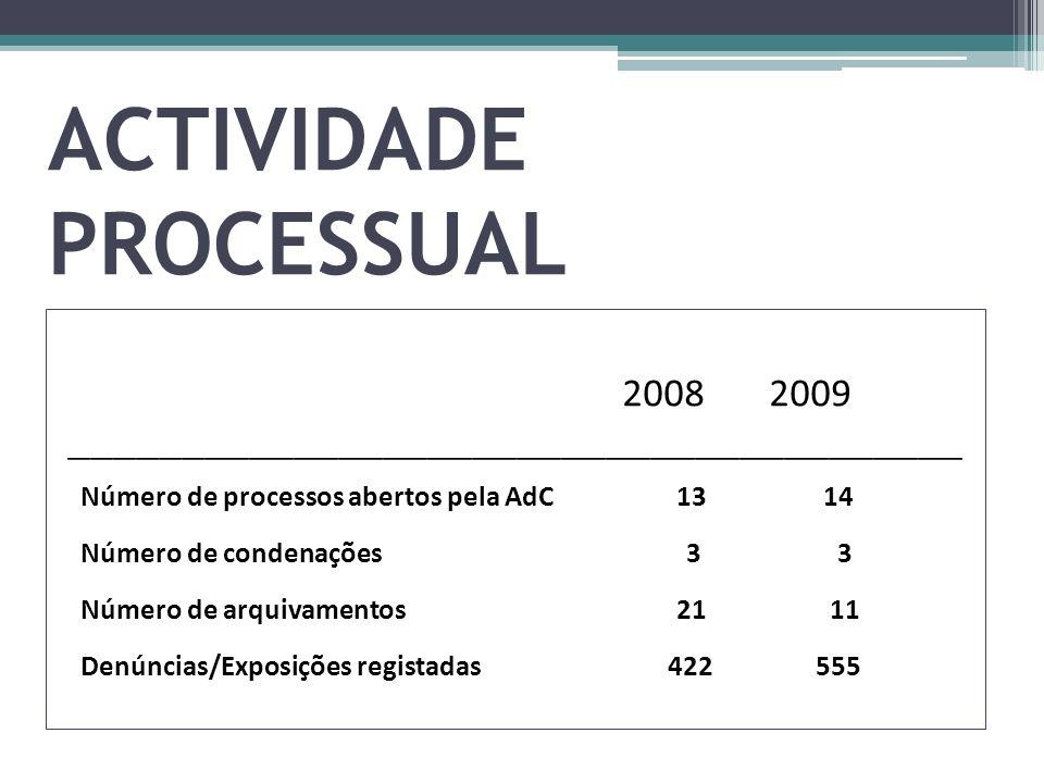 ACTIVIDADE PROCESSUAL 2008 2009 ________________________________________ Número de processos abertos pela AdC 13 14 Número de condenações 3 3 Número d