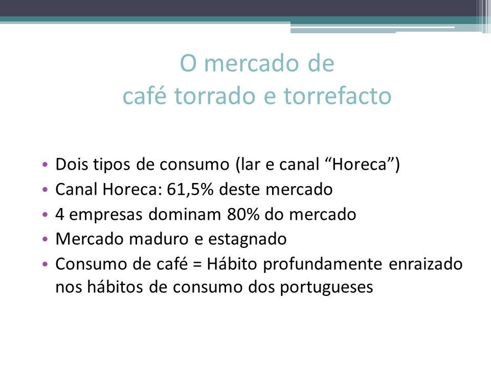O mercado de café torrado e torrefacto Dois tipos de consumo (lar e canal Horeca) Canal Horeca: 61,5% deste mercado 4 empresas dominam 80% do mercado