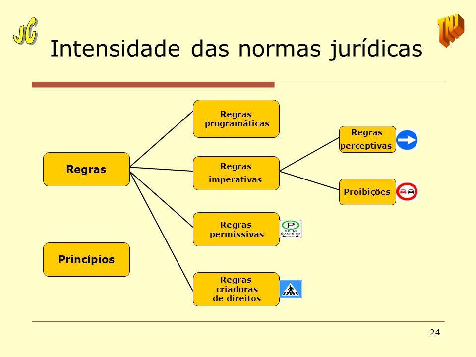 24 Intensidade das normas jurídicas Regras programáticas Regras imperativas Regras permissivas Regras criadoras de direitos Regras perceptivas Proibiç