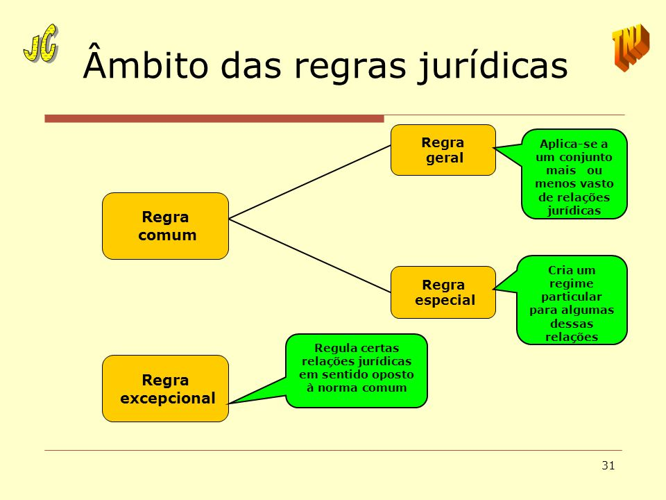 31 Âmbito das regras jurídicas Regra geral Regra especial Regra comum Regra excepcional Regula certas relações jurídicas em sentido oposto à norma com