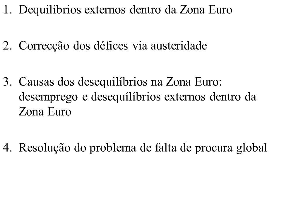 1.Dequilíbrios externos dentro da Zona Euro 2.Correcção dos défices via austeridade 3.Causas dos desequilíbrios na Zona Euro: desemprego e desequílíbrios externos dentro da Zona Euro 4.Resolução do problema de falta de procura global
