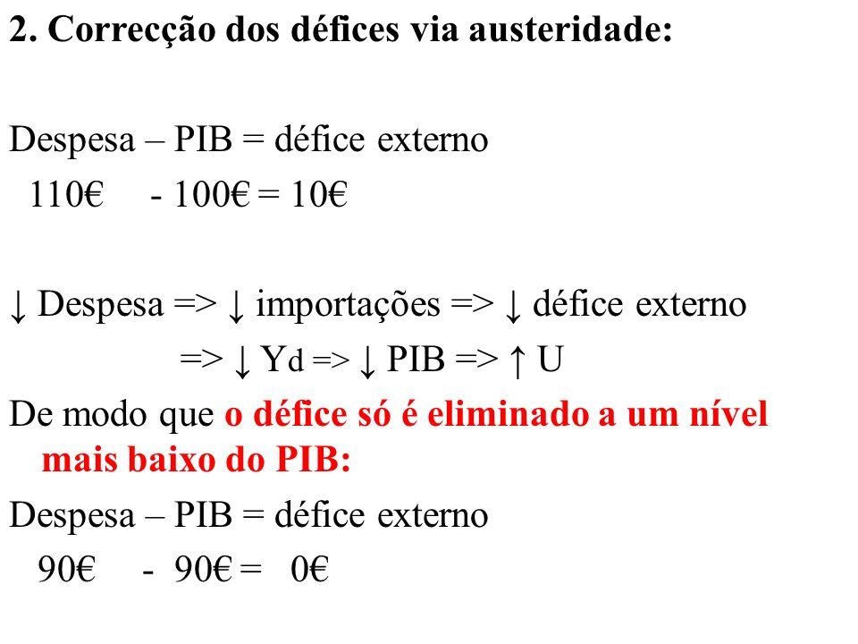 2. Correcção dos défices via austeridade: Despesa – PIB = défice externo 110 - 100 = 10 Despesa => importações => défice externo => Y d => PIB => U De