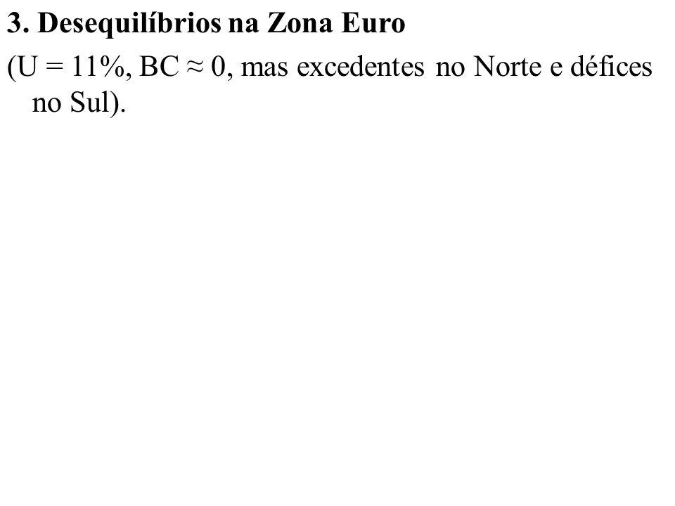 3. Desequilíbrios na Zona Euro (U = 11%, BC 0, mas excedentes no Norte e défices no Sul).