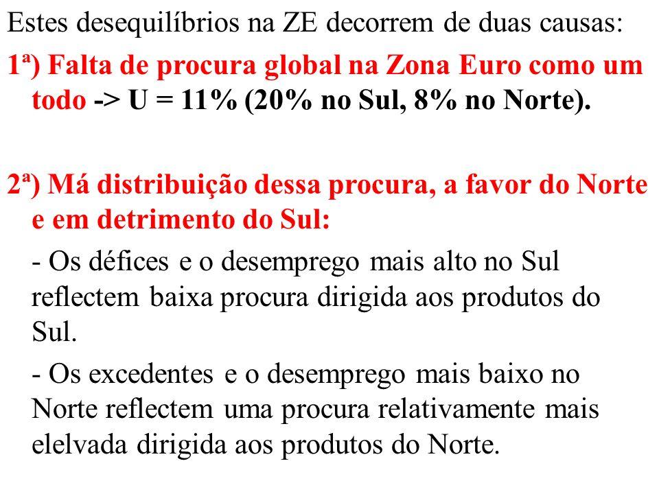 Estes desequilíbrios na ZE decorrem de duas causas: 1ª) Falta de procura global na Zona Euro como um todo -> U = 11% (20% no Sul, 8% no Norte).