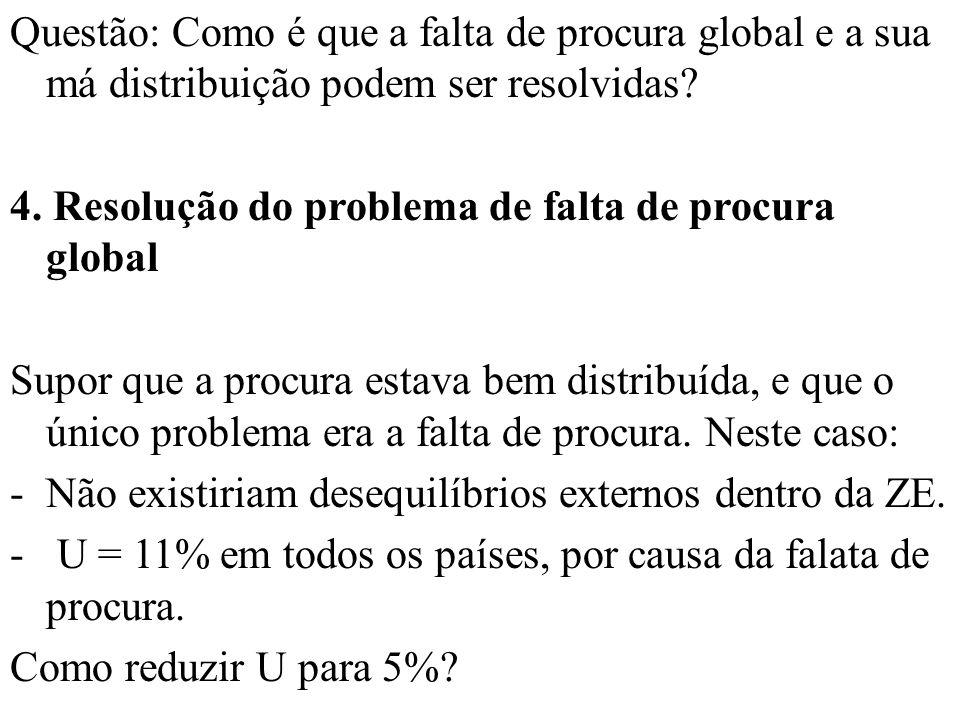 Questão: Como é que a falta de procura global e a sua má distribuição podem ser resolvidas.