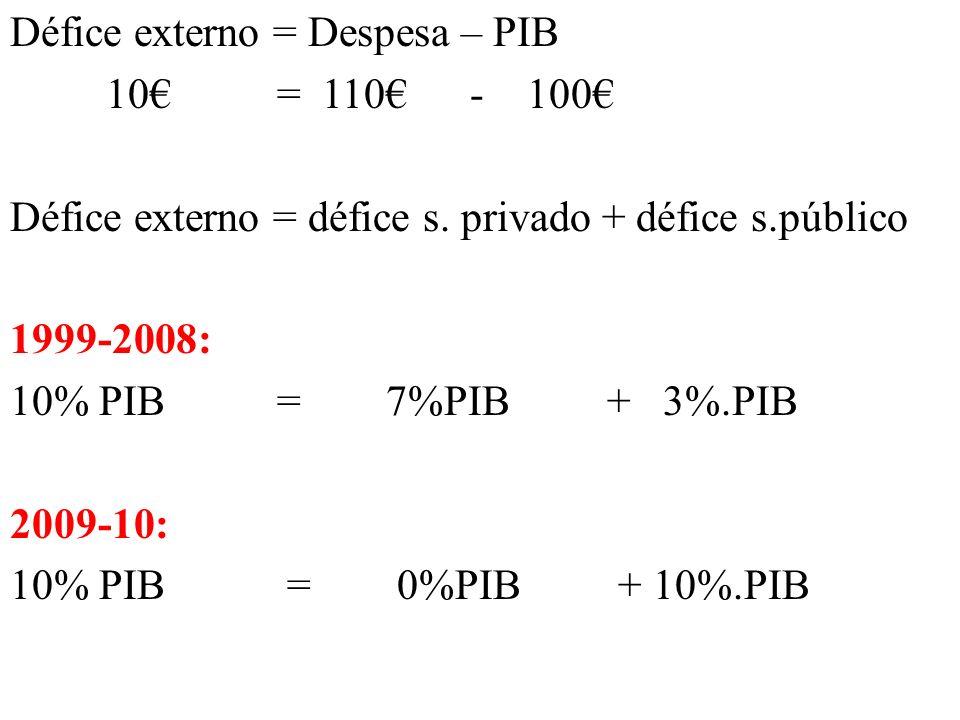 Défice externo = Despesa – PIB 10 = 110 - 100 Défice externo = défice s. privado + défice s.público 1999-2008: 10% PIB = 7%PIB + 3%.PIB 2009-10: 10% P