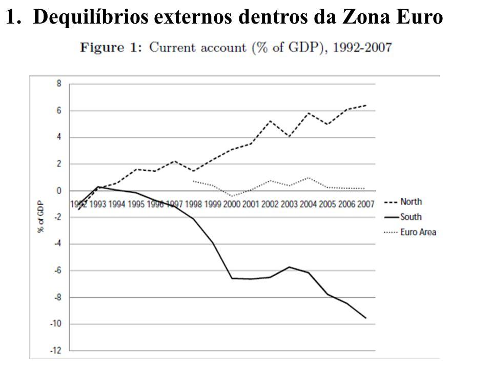 1.Dequilíbrios externos dentros da Zona Euro