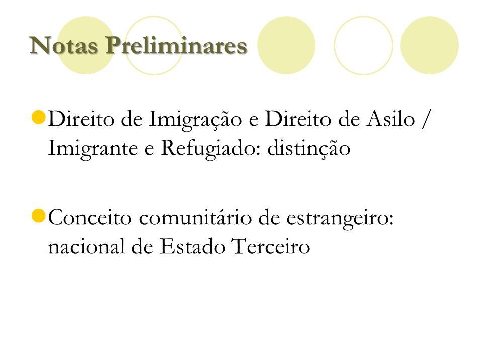 Notas Preliminares Direito de Imigração e Direito de Asilo / Imigrante e Refugiado: distinção Conceito comunitário de estrangeiro: nacional de Estado