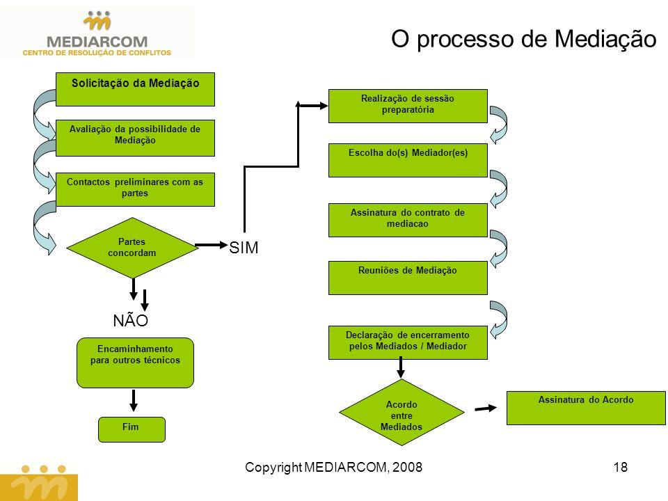 Copyright MEDIARCOM, 200818 O processo de Mediação Solicitação da Mediação Avaliação da possibilidade de Mediação Contactos preliminares com as partes