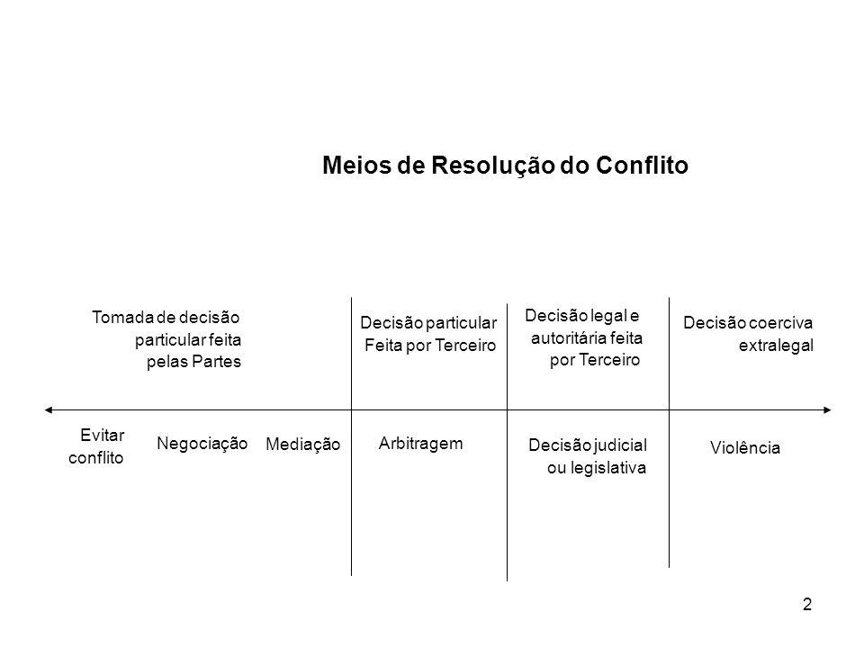 2 Meios de Resolução do Conflito Evitar conflito Negociação Mediação Arbitragem Decisão judicial ou legislativa Violência Tomada de decisão particular