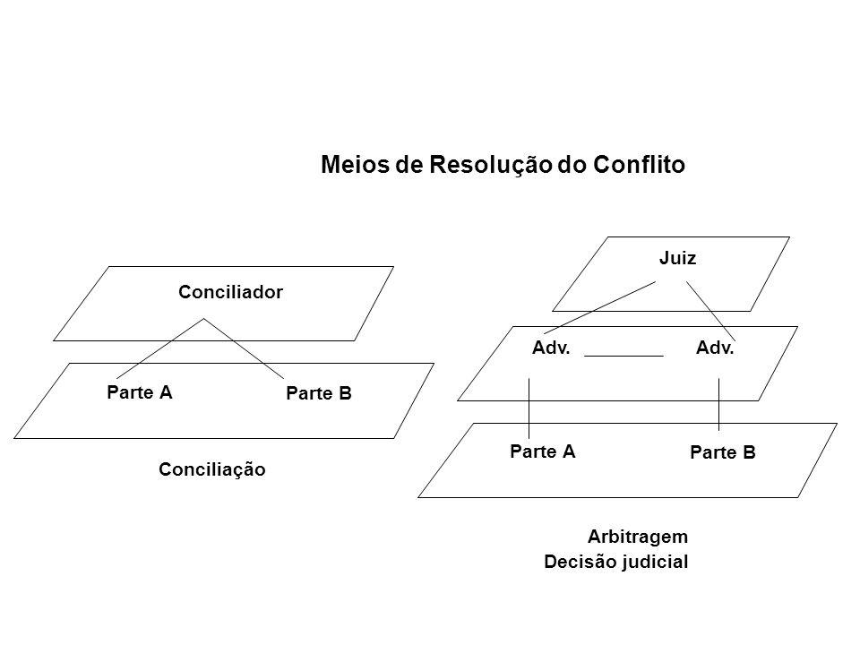 Meios de Resolução do Conflito Arbitragem Decisão judicial Juiz Adv. Parte A Parte B Adv. Conciliador Parte A Parte B Conciliação