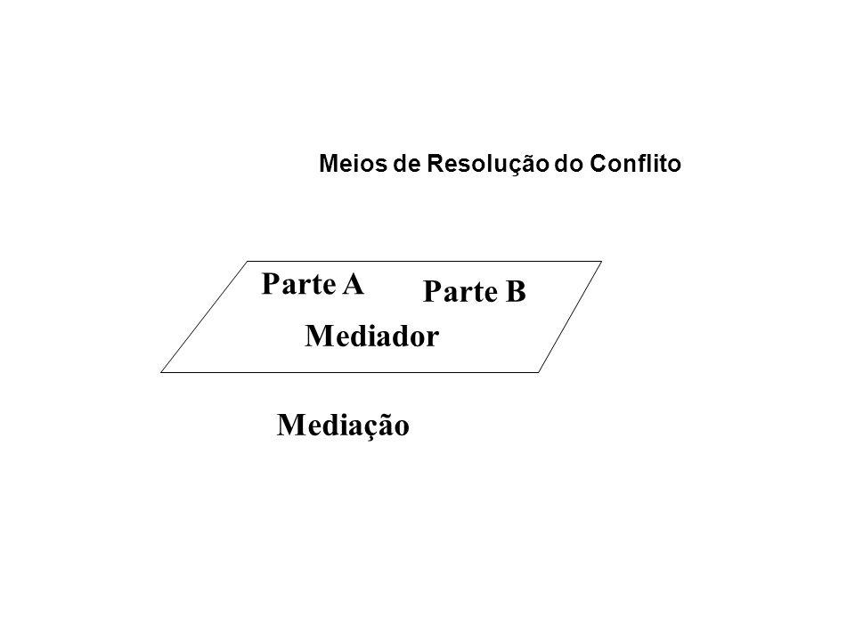 Meios de Resolução do Conflito Parte A Parte B Mediador Mediação