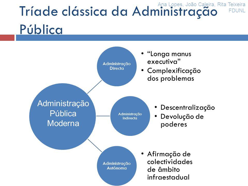 Tríade clássica da Administração Pública Administração Directa Longa manus executiva Complexificação dos problemas Administração Indirecta Descentrali