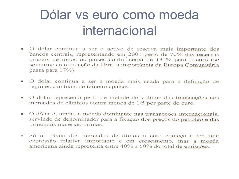 Dólar vs euro como moeda internacional