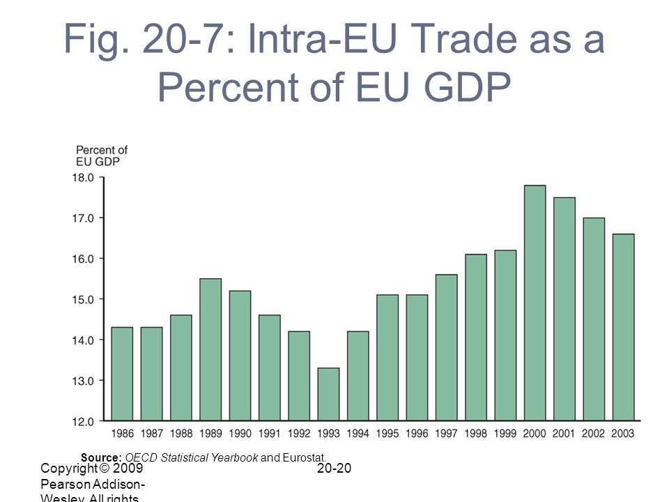 Copyright © 2009 Pearson Addison- Wesley. All rights reserved. 20-20 Fig. 20-7: Intra-EU Trade as a Percent of EU GDP Source: OECD Statistical Yearboo