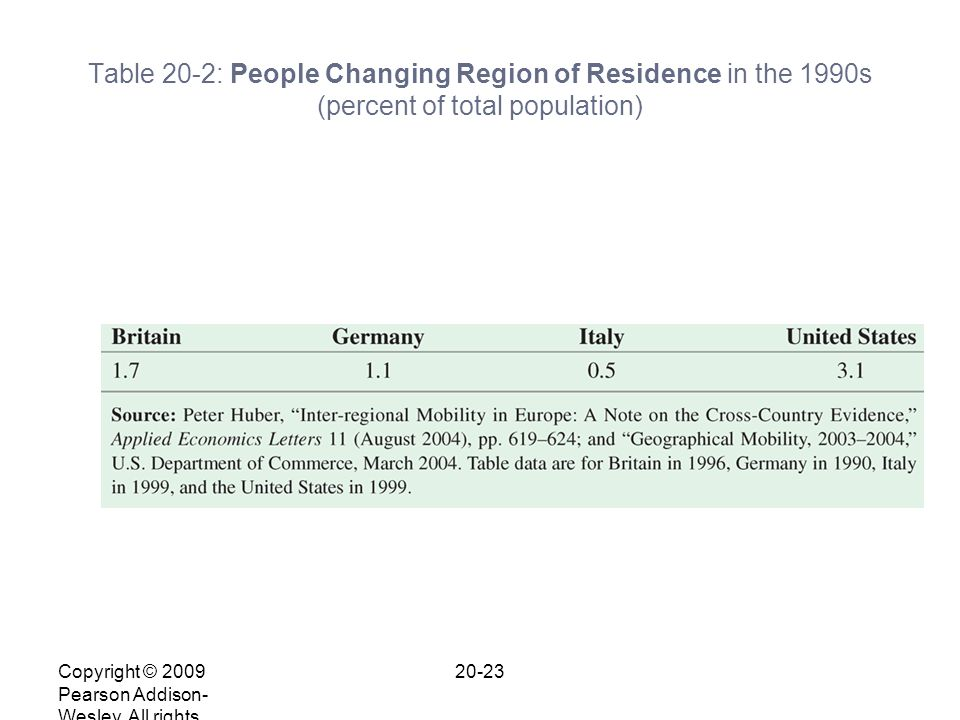 Copyright © 2009 Pearson Addison- Wesley. All rights reserved. 20-23 Table 20-2: People Changing Region of Residence in the 1990s (percent of total po
