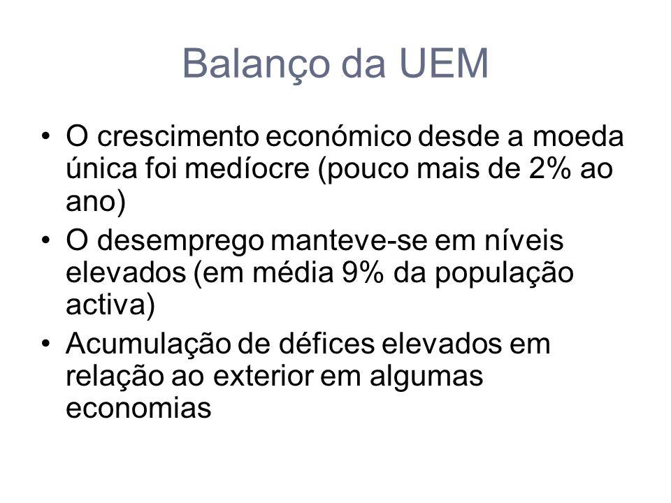 Balanço da UEM O crescimento económico desde a moeda única foi medíocre (pouco mais de 2% ao ano) O desemprego manteve-se em níveis elevados (em média 9% da população activa) Acumulação de défices elevados em relação ao exterior em algumas economias