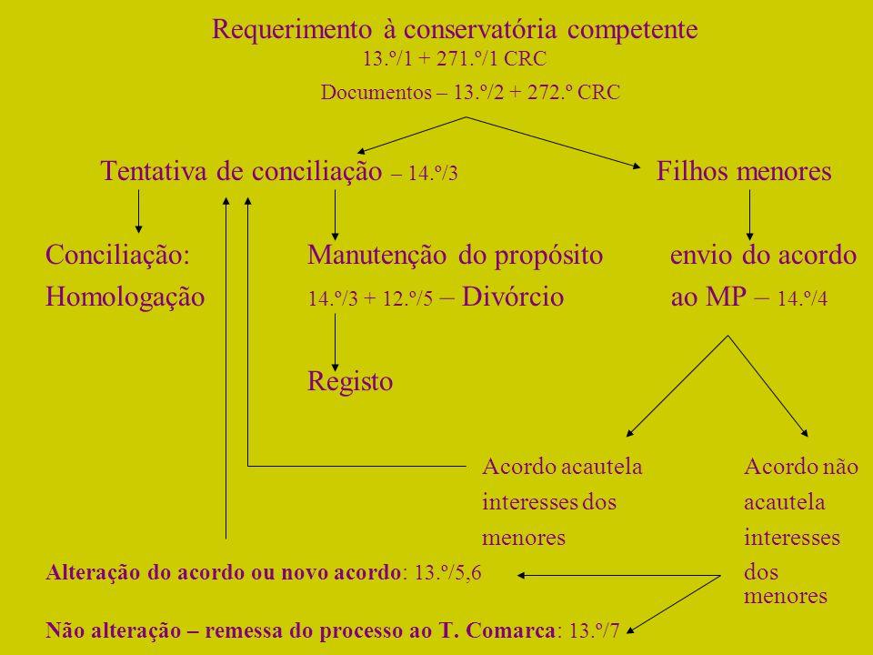 Requerimento à conservatória competente 13.º/1 + 271.º/1 CRC Documentos – 13.º/2 + 272.º CRC Tentativa de conciliação – 14.º/3 Filhos menores Concilia