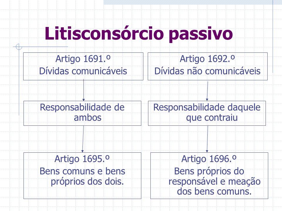 Litisconsórcio passivo (artigo 28.º-A n.º3) Todas as referidas para o litisconsórcio activo Ações emergentes de fatos praticados por ambos os cônjuges