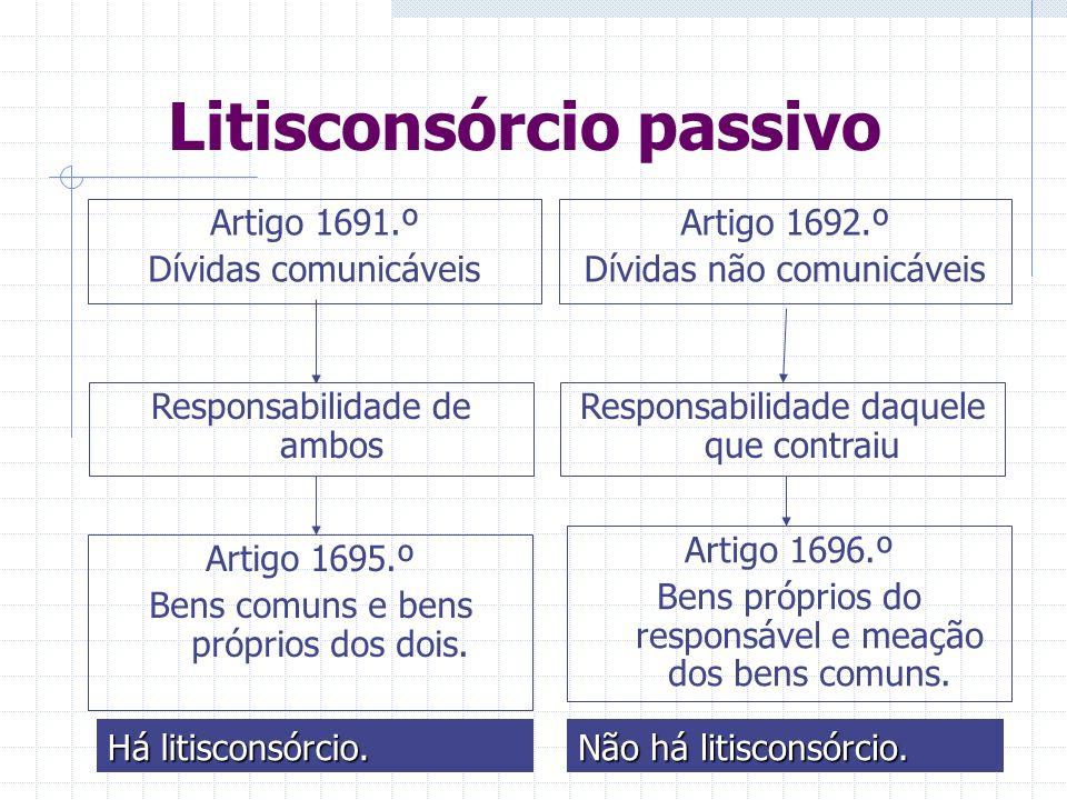 Litisconsórcio passivo Artigo 1691.º Dívidas comunicáveis Responsabilidade de ambos Responsabilidade daquele que contraiu Artigo 1695.º Bens comuns e