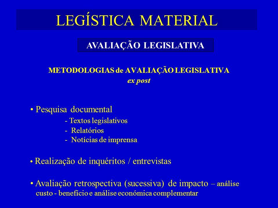 LEGÍSTICA MATERIAL METODOLOGIAS de AVALIAÇÃO LEGISLATIVA ex post Pesquisa documental - Textos legislativos - Relatórios - Notícias de imprensa Realiza