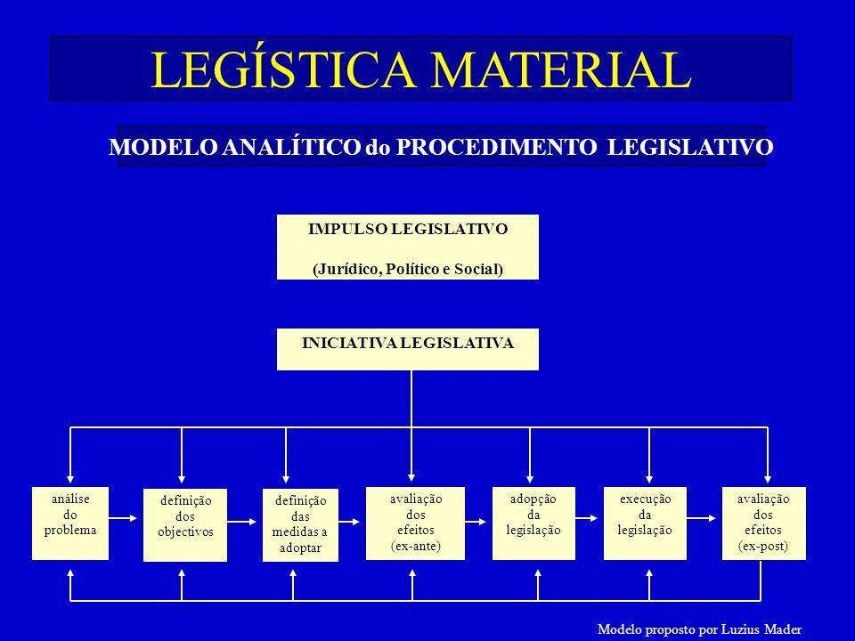 Modelo proposto por Luzius Mader MODELO ANALÍTICO do PROCEDIMENTO LEGISLATIVO IMPULSO LEGISLATIVO (Jurídico, Político e Social) INICIATIVA LEGISLATIVA