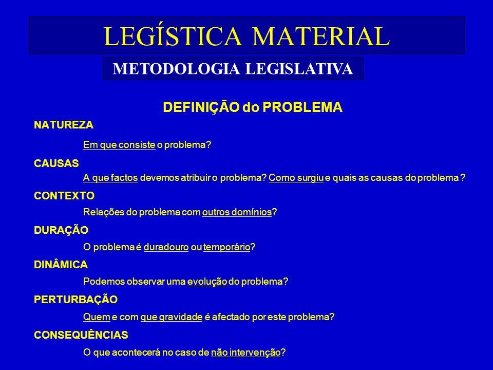 LEGÍSTICA MATERIAL DEFINIÇÃO do PROBLEMA NATUREZA Em que consiste o problema? CAUSAS A que factos devemos atribuir o problema? Como surgiu e quais as