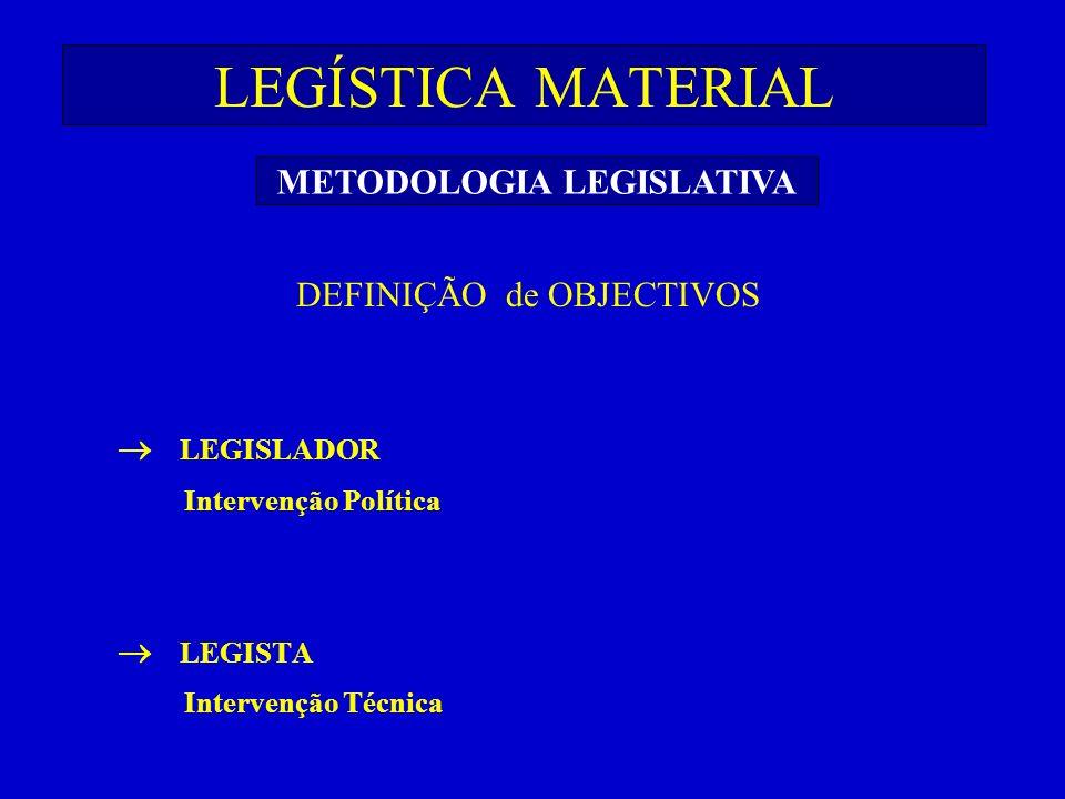 LEGÍSTICA MATERIAL DEFINIÇÃO de OBJECTIVOS LEGISLADOR Intervenção Política LEGISTA Intervenção Técnica METODOLOGIA LEGISLATIVA