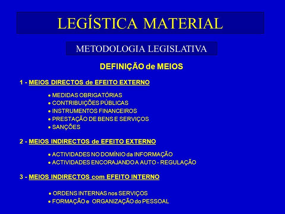 LEGÍSTICA MATERIAL DEFINIÇÃO de MEIOS 1 - MEIOS DIRECTOS de EFEITO EXTERNO MEDIDAS OBRIGATÓRIAS CONTRIBUIÇÕES PÚBLICAS INSTRUMENTOS FINANCEIROS PRESTA