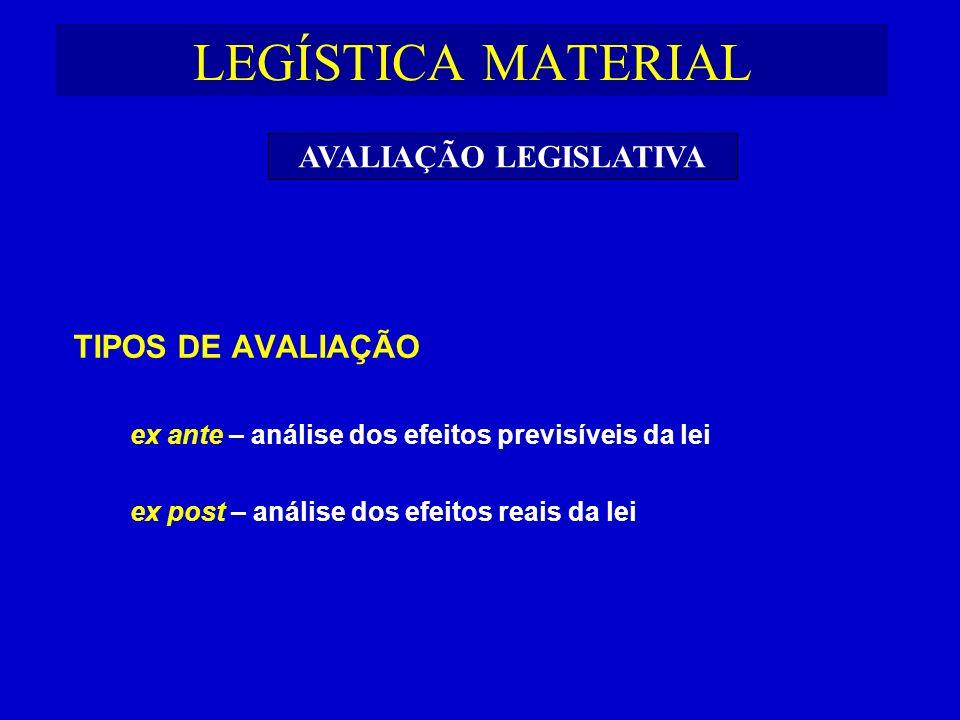 LEGÍSTICA MATERIAL TIPOS DE AVALIAÇÃO ex ante – análise dos efeitos previsíveis da lei ex post – análise dos efeitos reais da lei AVALIAÇÃO LEGISLATIV