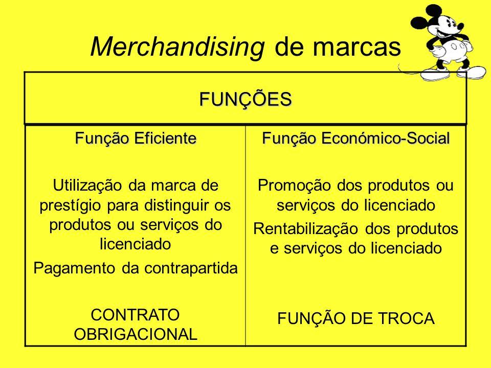 FUNÇÕES Função Eficiente Utilização da marca de prestígio para distinguir os produtos ou serviços do licenciado Pagamento da contrapartida CONTRATO OB