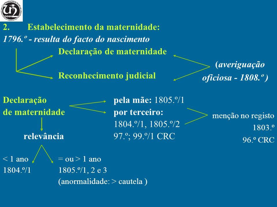 2.Estabelecimento da maternidade: 1796.º - resulta do facto do nascimento Declaração de maternidade Reconhecimento judicial Declaraçãopela mãe: 1805.º