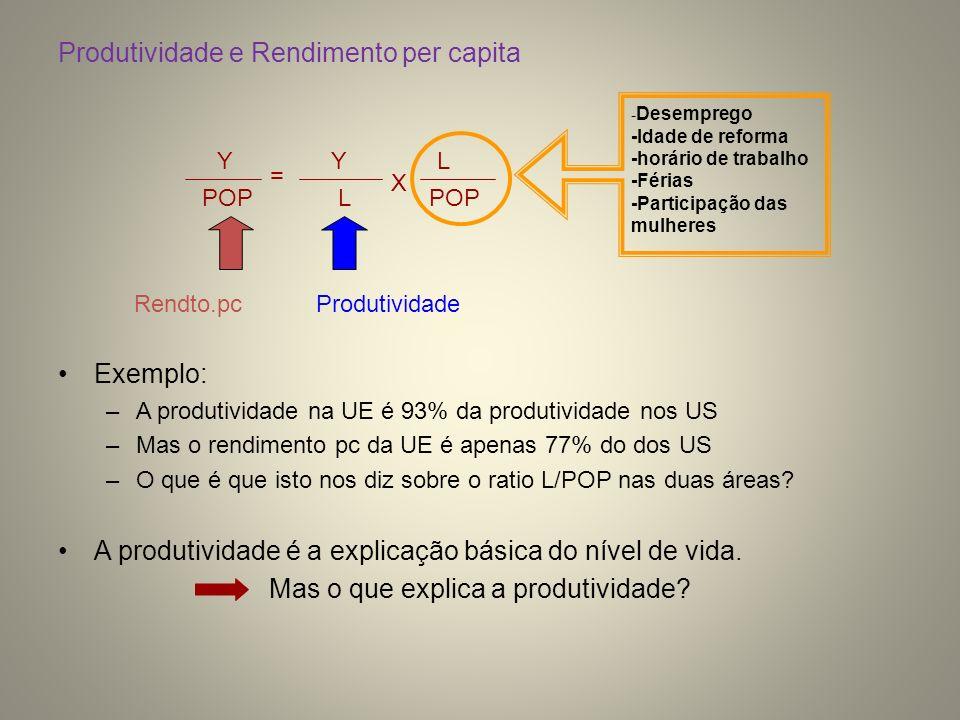 Produtividade e Rendimento per capita Exemplo: –A produtividade na UE é 93% da produtividade nos US –Mas o rendimento pc da UE é apenas 77% do dos US