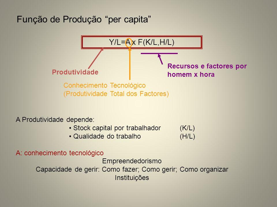 Função de Produção per capita Y/L=A x F(K/L,H/L) Produtividade Recursos e factores por homem x hora Conhecimento Tecnológico (Produtividade Total dos