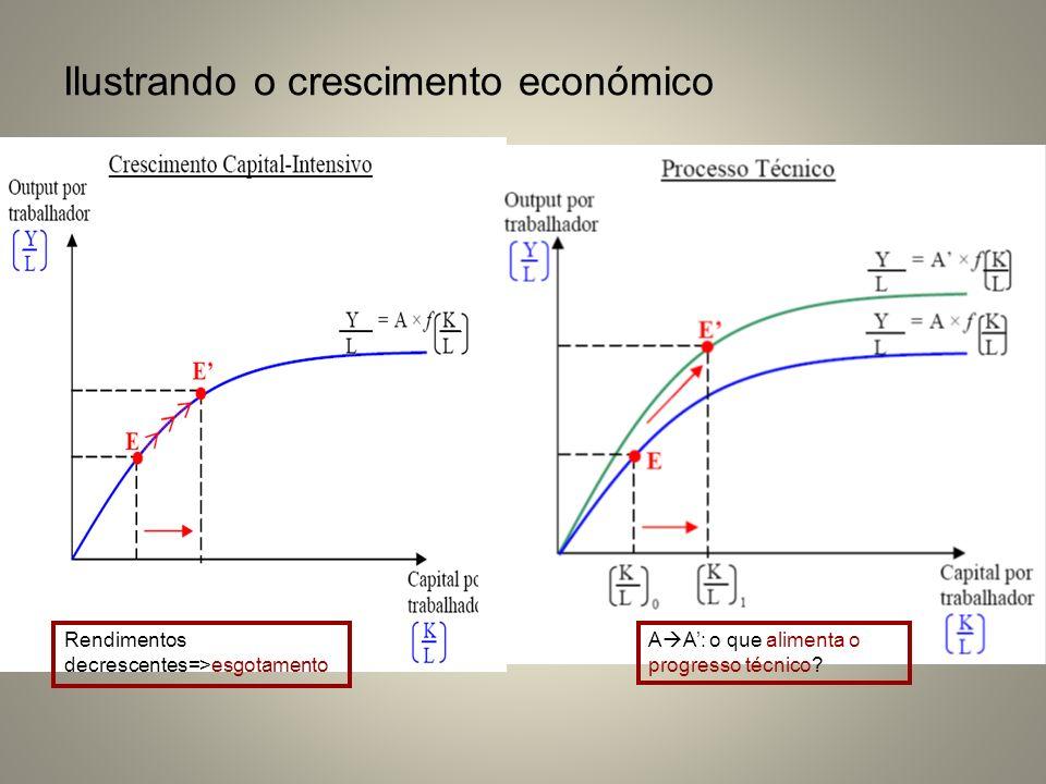 Ilustrando o crescimento económico Rendimentos decrescentes=>esgotamento A A: o que alimenta o progresso técnico?